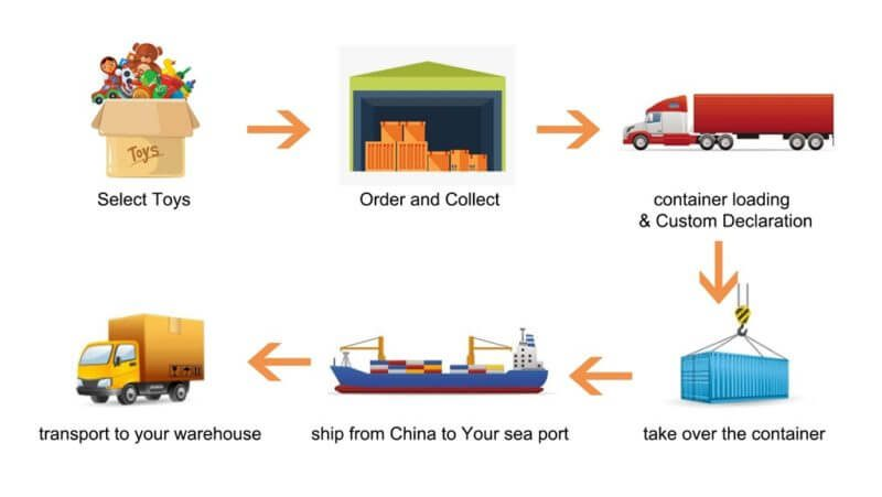 China toys import process
