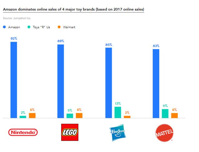 amazon dominated onine sales of 4 major toys brands
